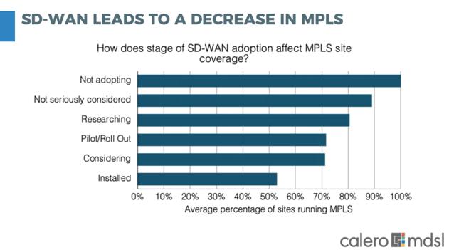 SDWAN Decrease MPLS