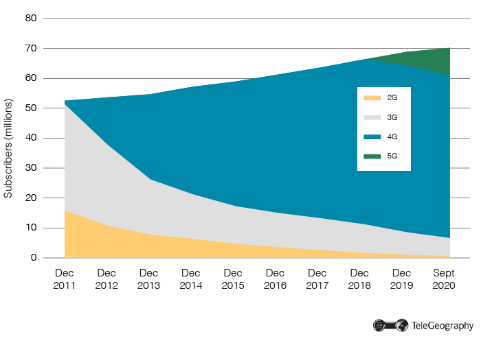 Tech Split of South Korea Wireless Subscriptions