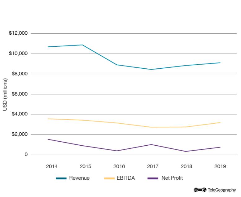Telia Financial Performance 2014-2019