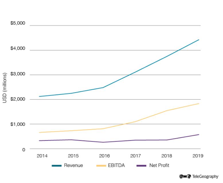 Turkcell Financial Performance 2014-2019
