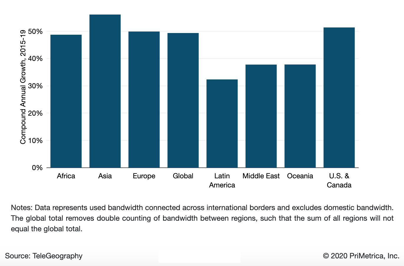 Used International Bandwidth Growth by Region