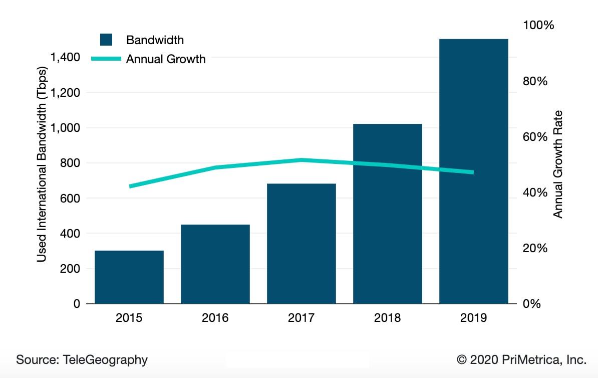 Worldwide International Bandwidth Growth