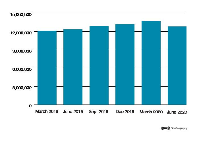 Zim Mobil Subs 2019-2020