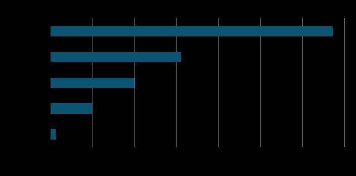 percentage of sites