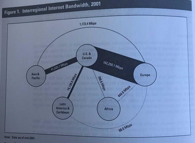 2001 Interregional Internet Bandwidth