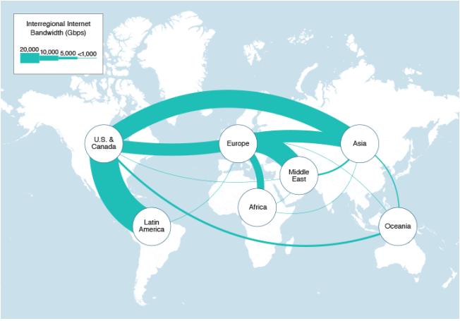 2021 Inter-Regional Internet Bandwidth