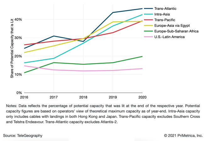 2021 Percentage of Potential Capacity Lit2