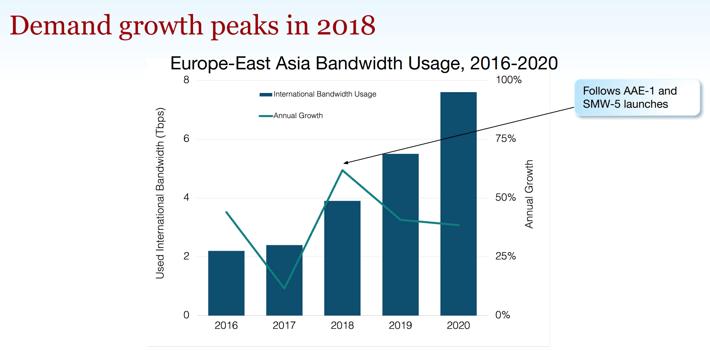 Europe-EAsia-Demand Growth