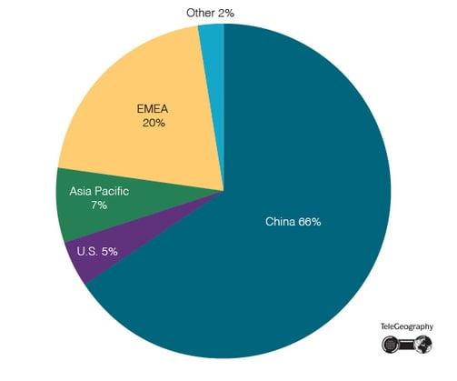 Huawei 2020 Revenues by Region