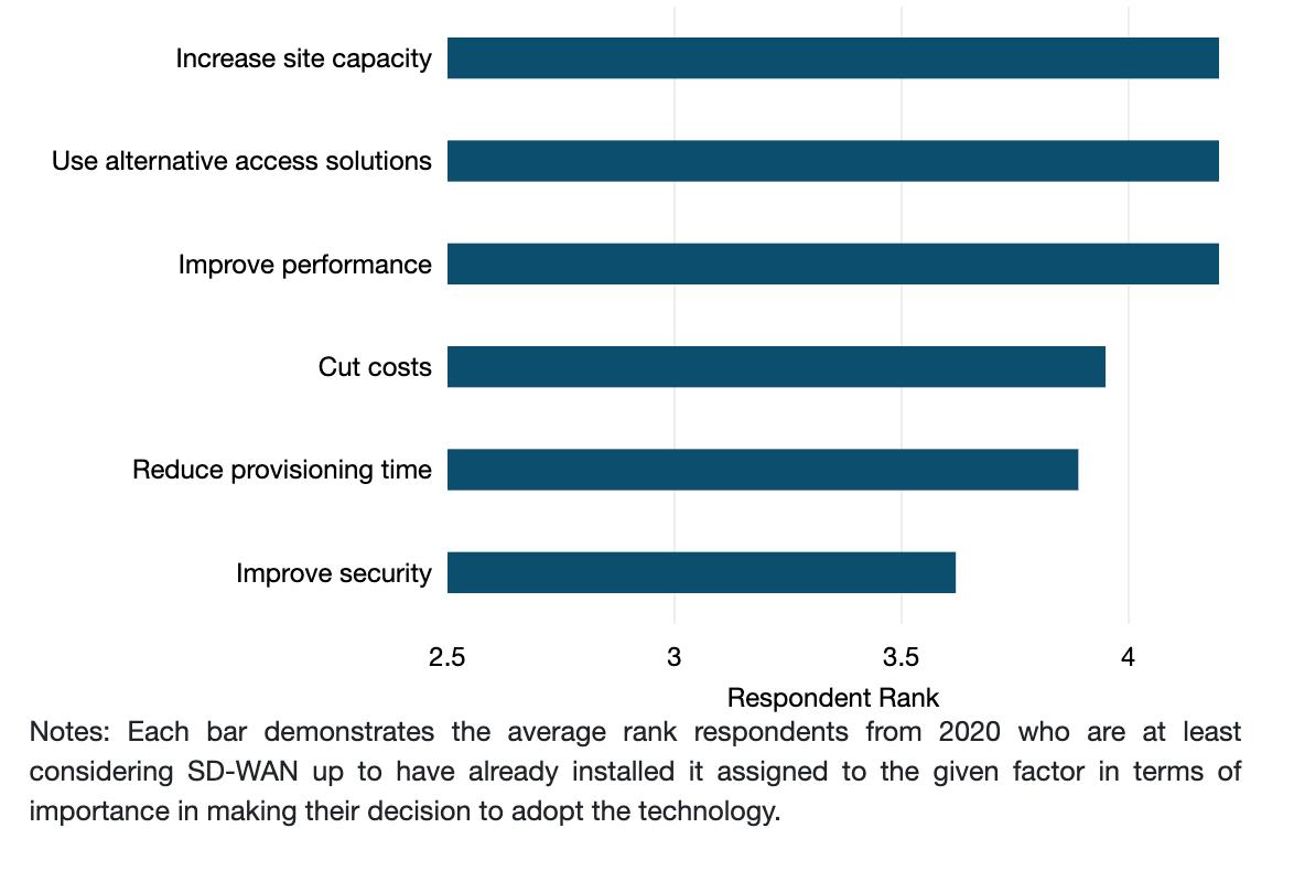 Reasons for Adopting SD-WAN
