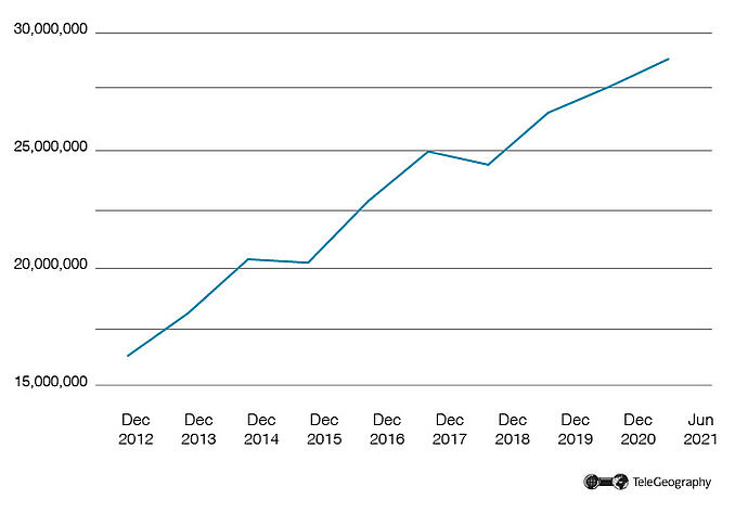 Uganda Mobile Market Growth 2012-2021