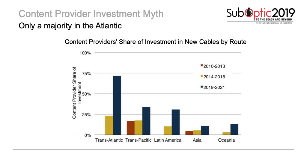 Content Provider Share of Investments by Route