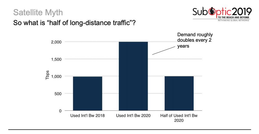 Half of Long Distance Traffic
