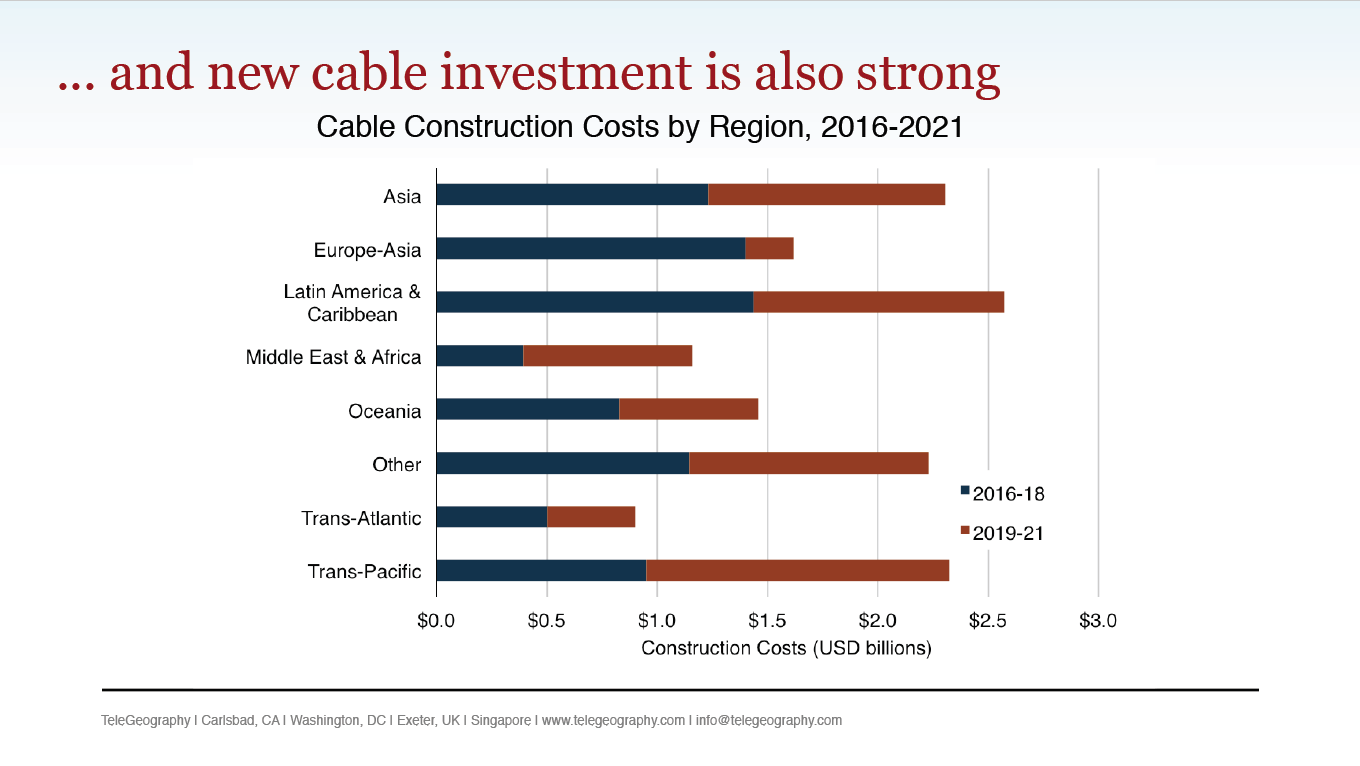 LatAm-cable-investment2019