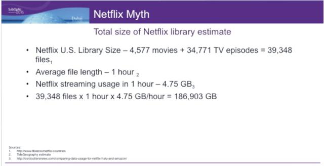 Netflix-Bandwidth-Data