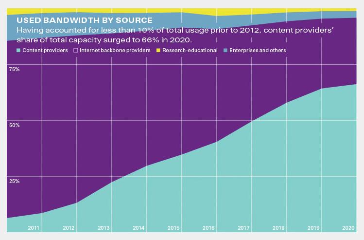 content-provider-bandwidth-2020
