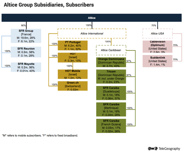 Altice-group-subsidiaries.png