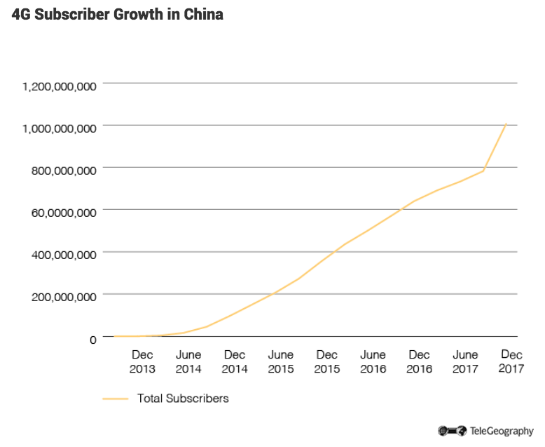 4G Subscriber Growth in China.png