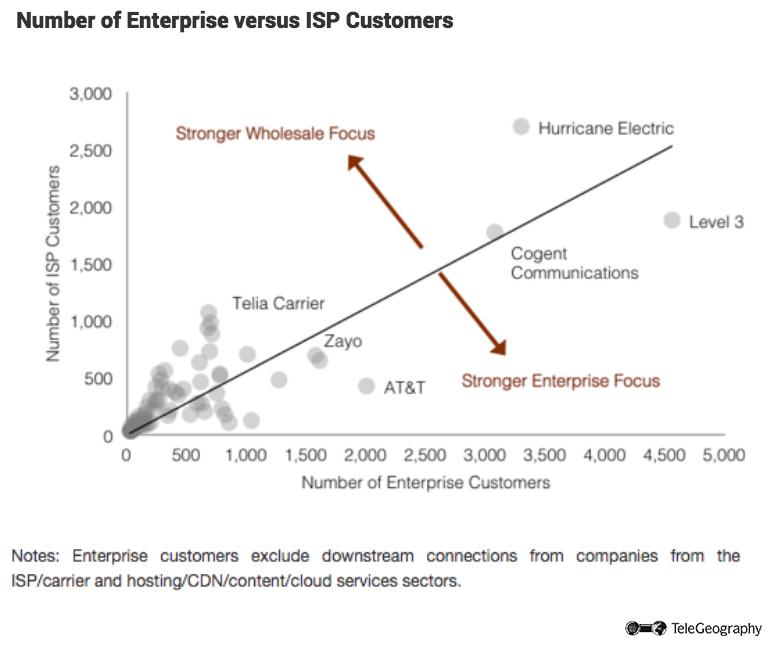 Number of Enterprise versus ISP Customers.png
